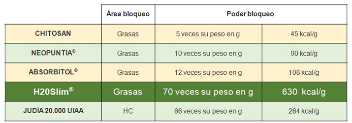 Comparación de H20 Slim con otros bloqueadores