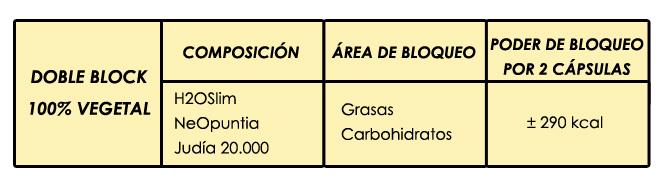 Composición y bloqueo del doble block de biform