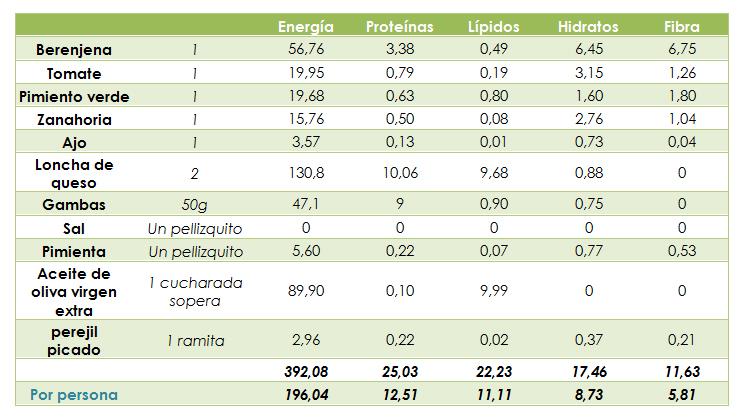 Valor calórico de berenjenas rellenas